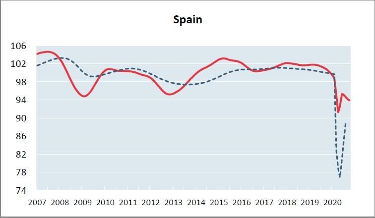 Evolución del ciclo económico en España hasta octubre.